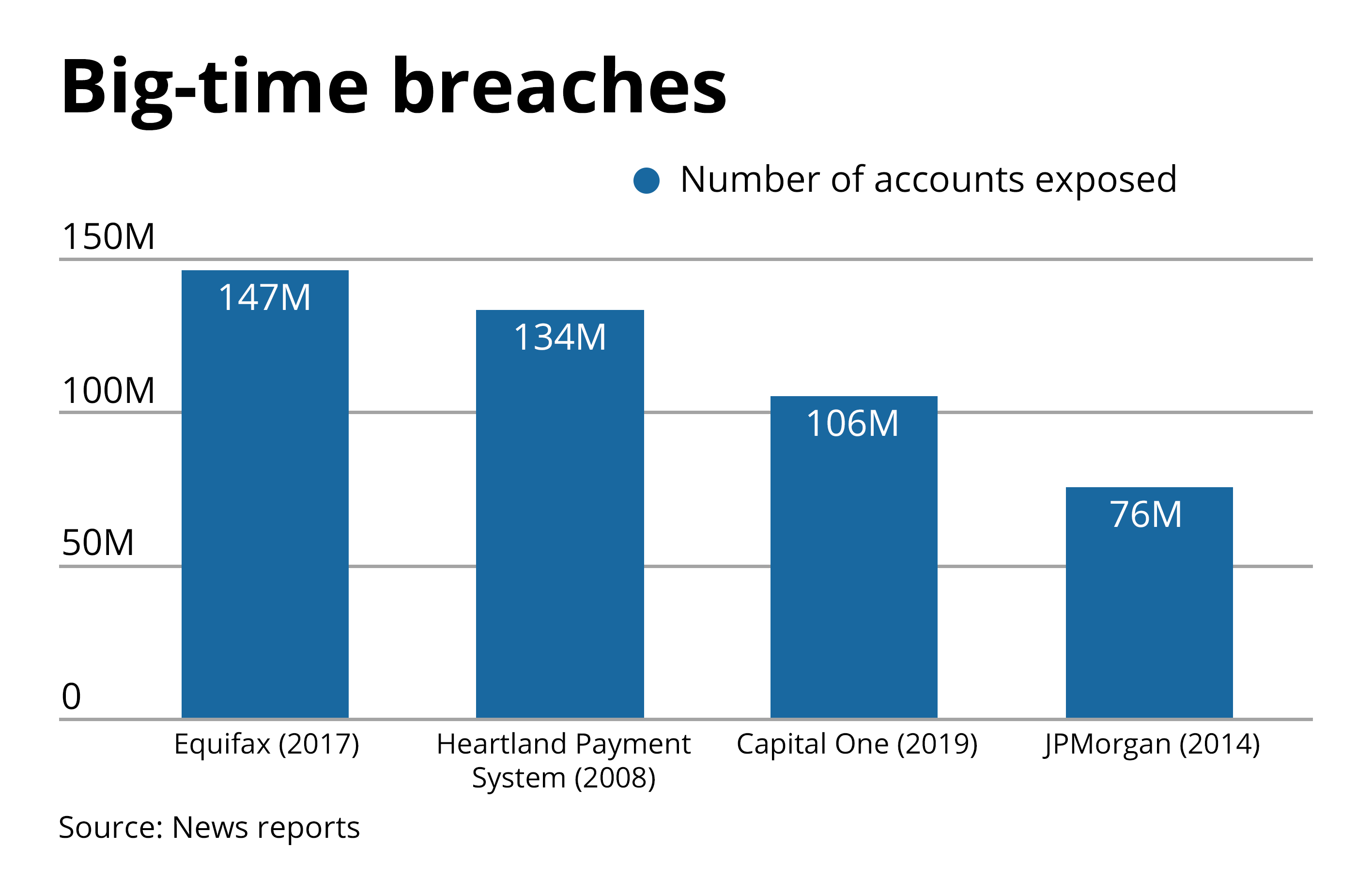 breaches - consumer data 2019