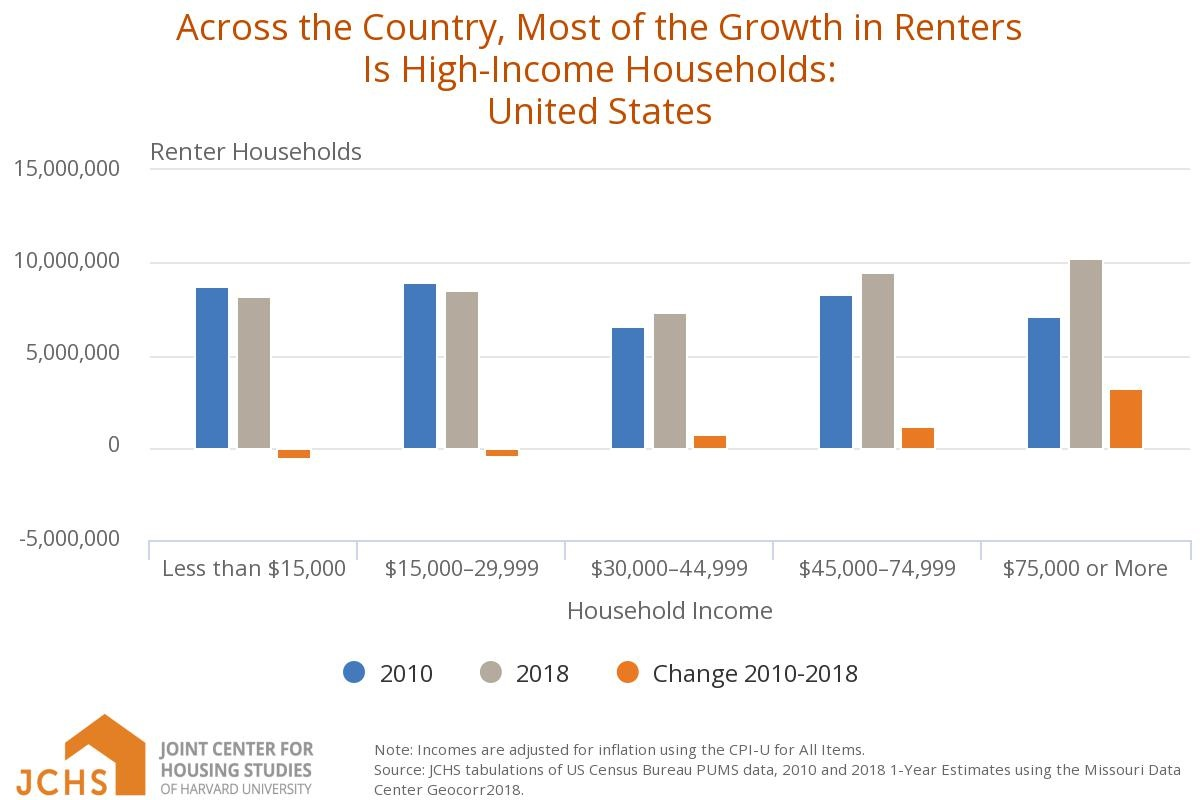 chart on us high-income renter growth
