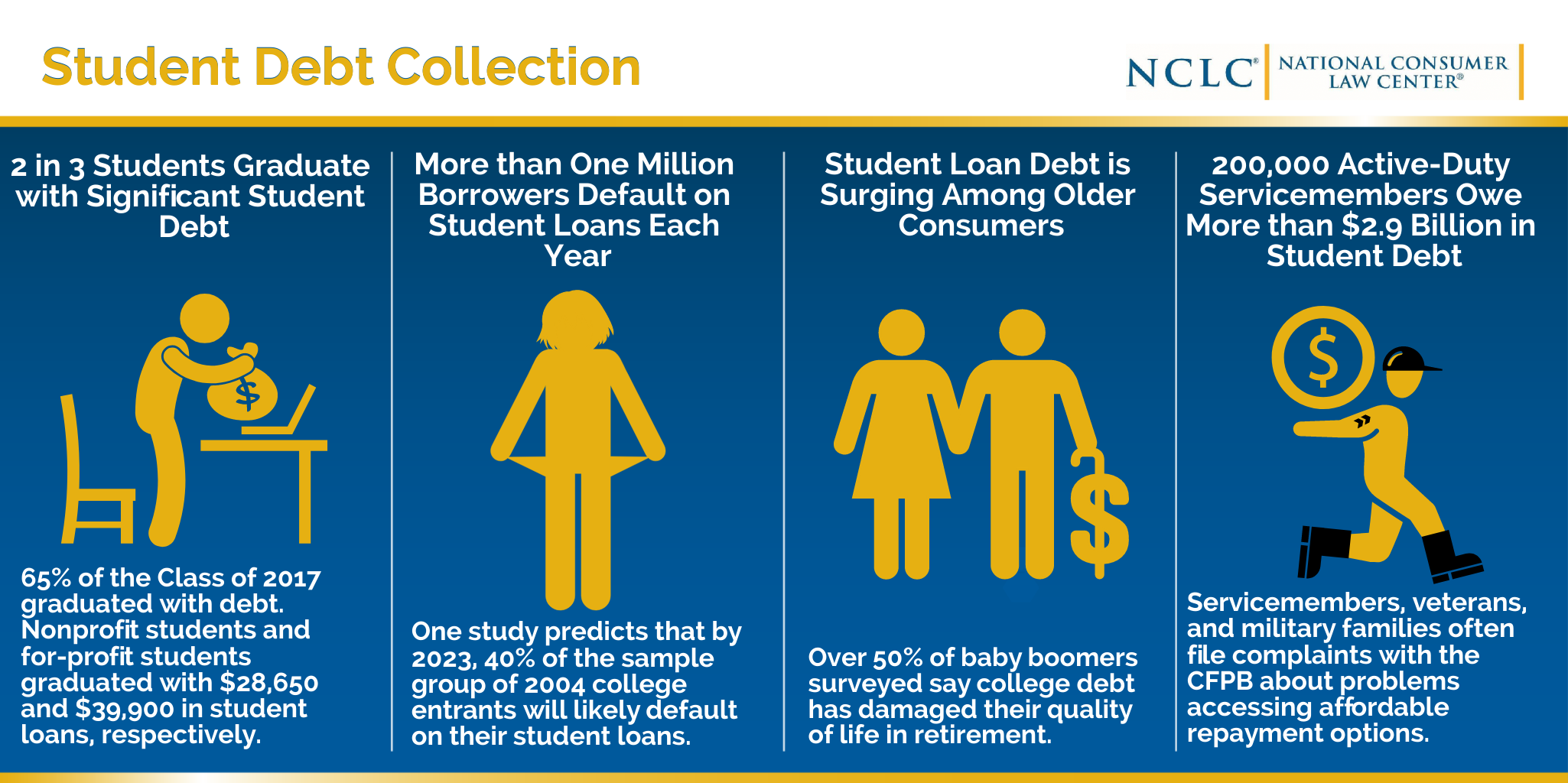 debt collection - students