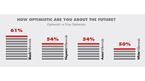 future_optimism_chart